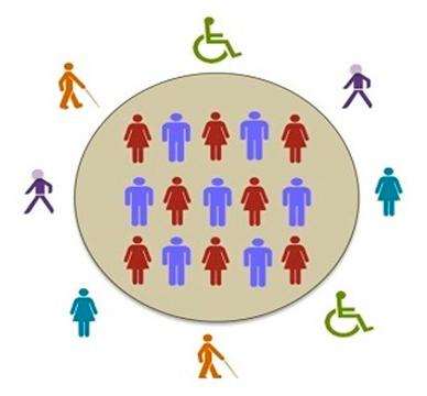 Exclusión: En el centro de la imagen se observa un círculo gris y dentro del mismo íconos de mujeres y hombres. Por fuera de este, íconos de personas con y sin discapacidad
