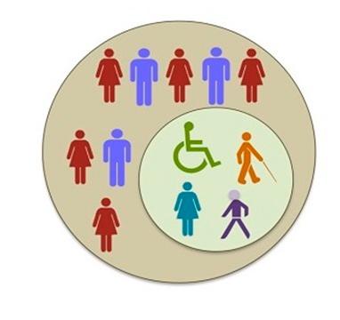 Integración: En la imagen se observa un círculo gris en cuyo interior hay íconos de mujeres y hombres. Dentro del mismo, hay un círculo más pequeño en donde se encuentran íconos de personas con y sin discapacidad.